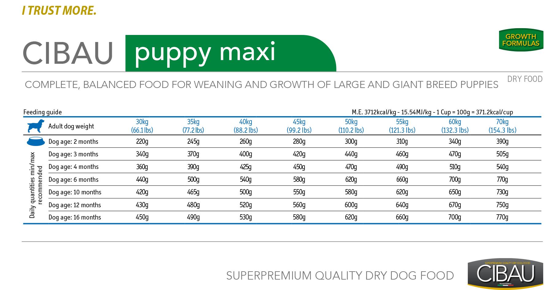 Cibau Puppy Maxi - норма кормления