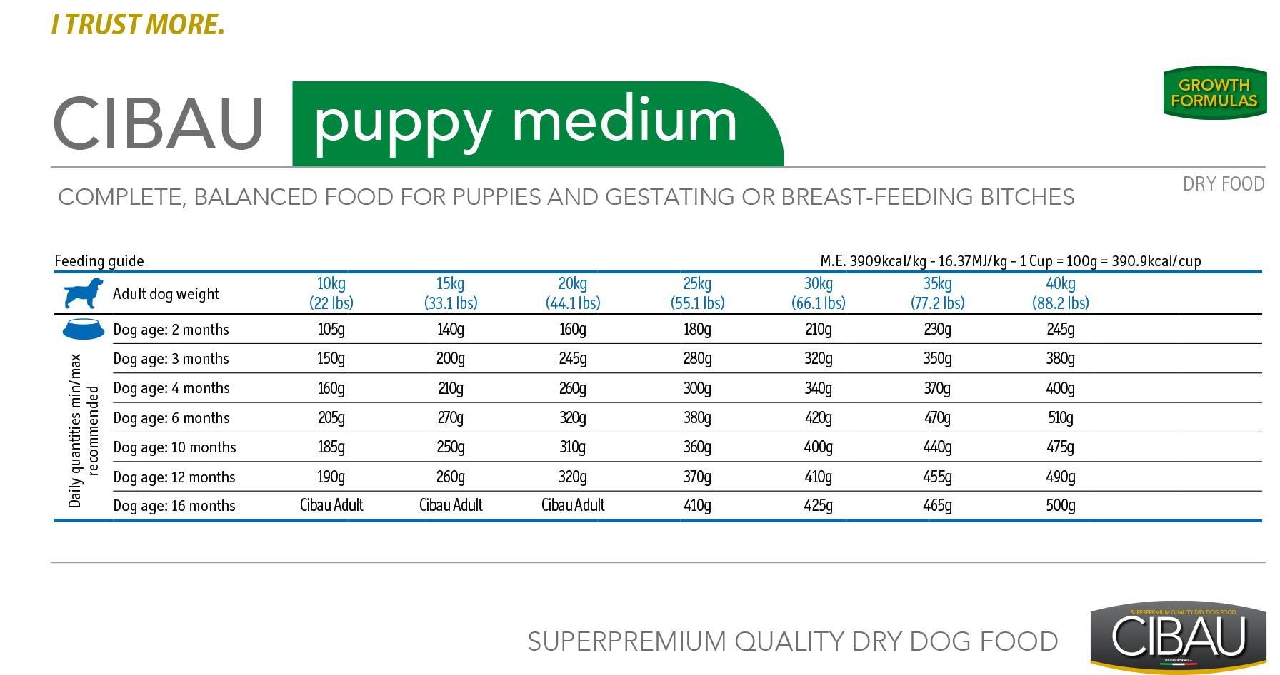 Cibau Puppy Medium - норма кормления