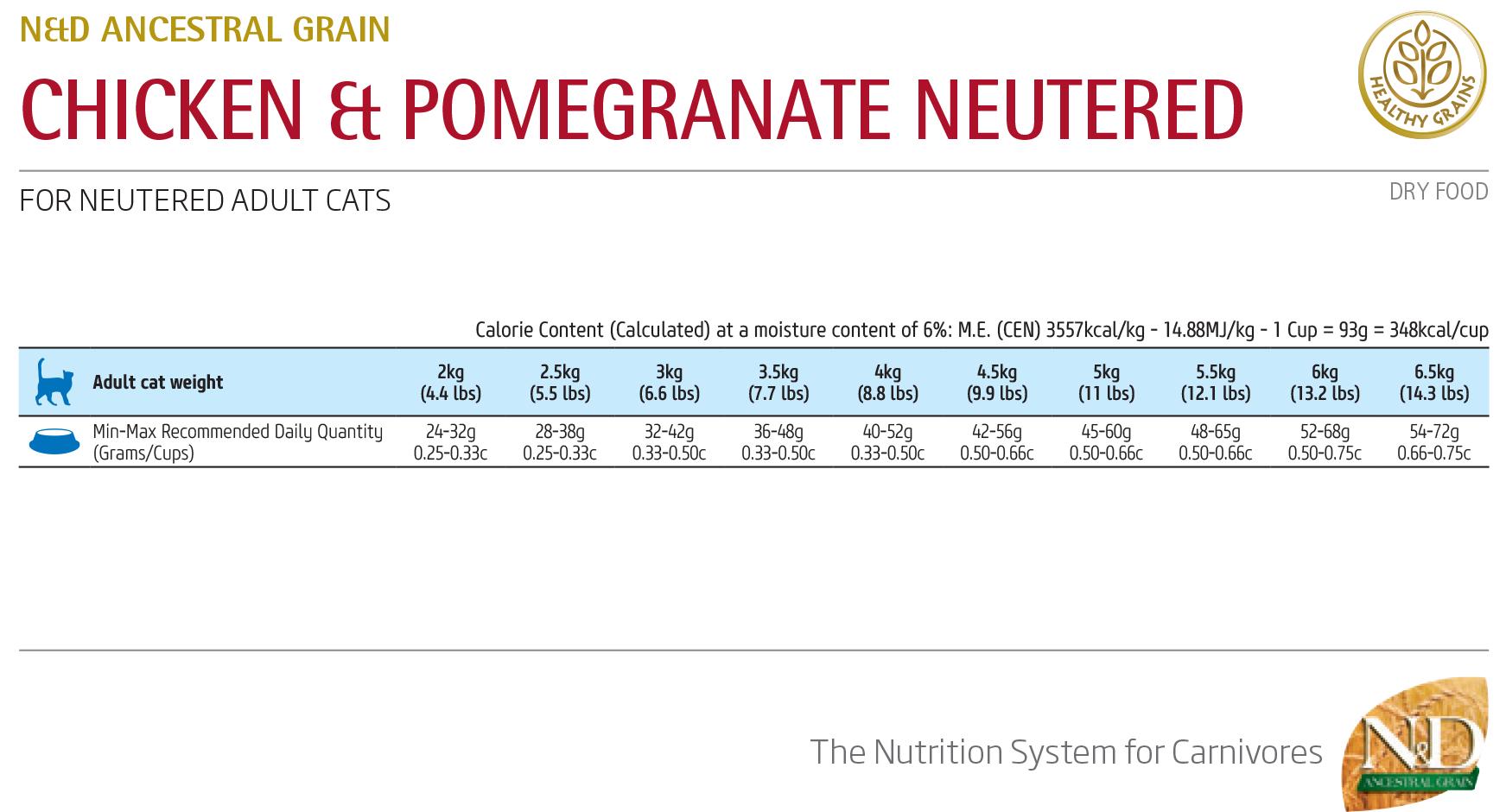 Farmina N&D Low Grain Chicken&Pomegranate Neutered