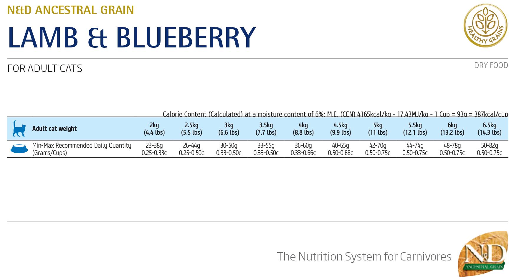 Farmina N&D Low Grain Lamb&Blueberry Adult