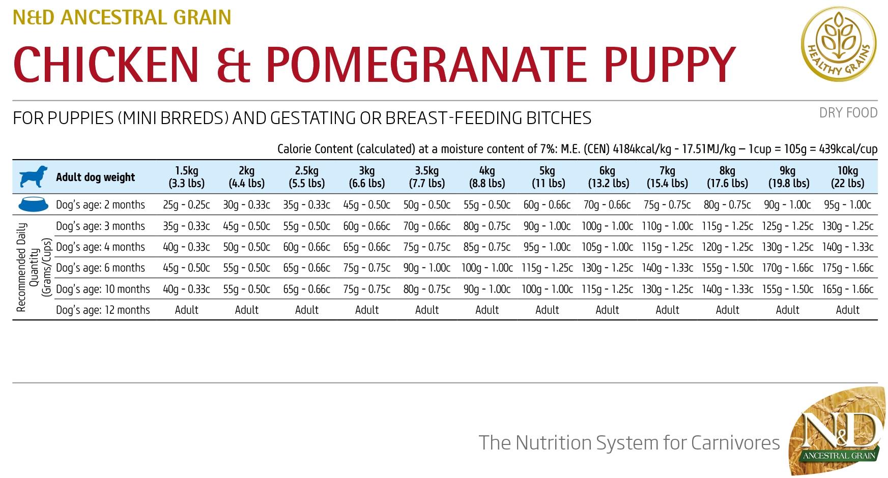 Farmina N&D Low Grain Chicken&Pomegranate Puppy Mini - норма кормления