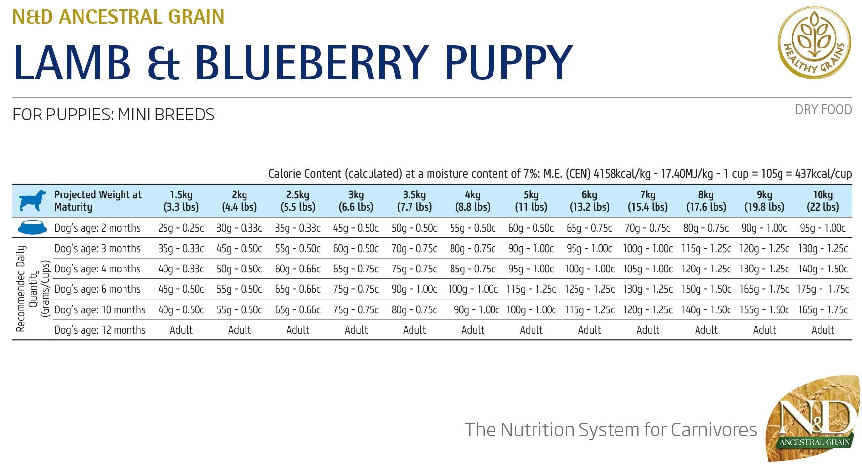Farmina N&D Low Grain Lamb & Blueberry Puppy Mini - норма кормления
