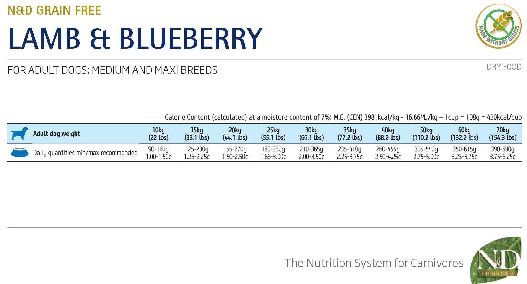 Farmina N&D Grain Free Lamb & Blueberry Adult Medium - норма кормления
