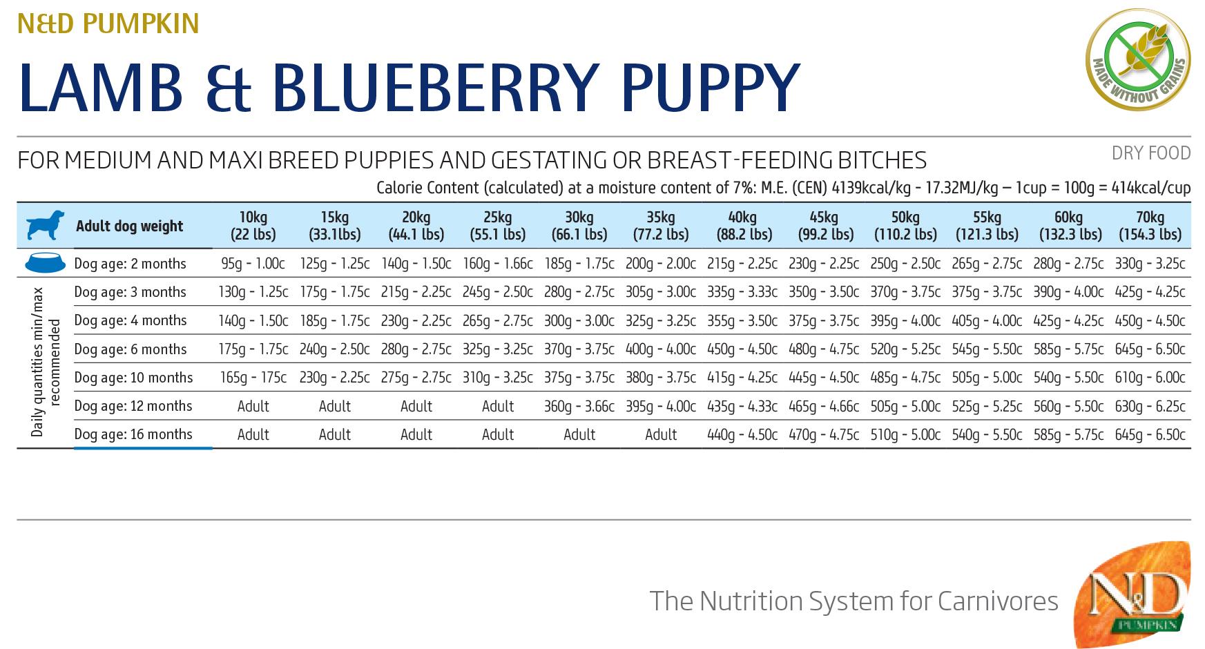 Farmina N&D Pumpkin Grain Free Lamb & Blueberry Puppy Medium/Maxi - норма кормления
