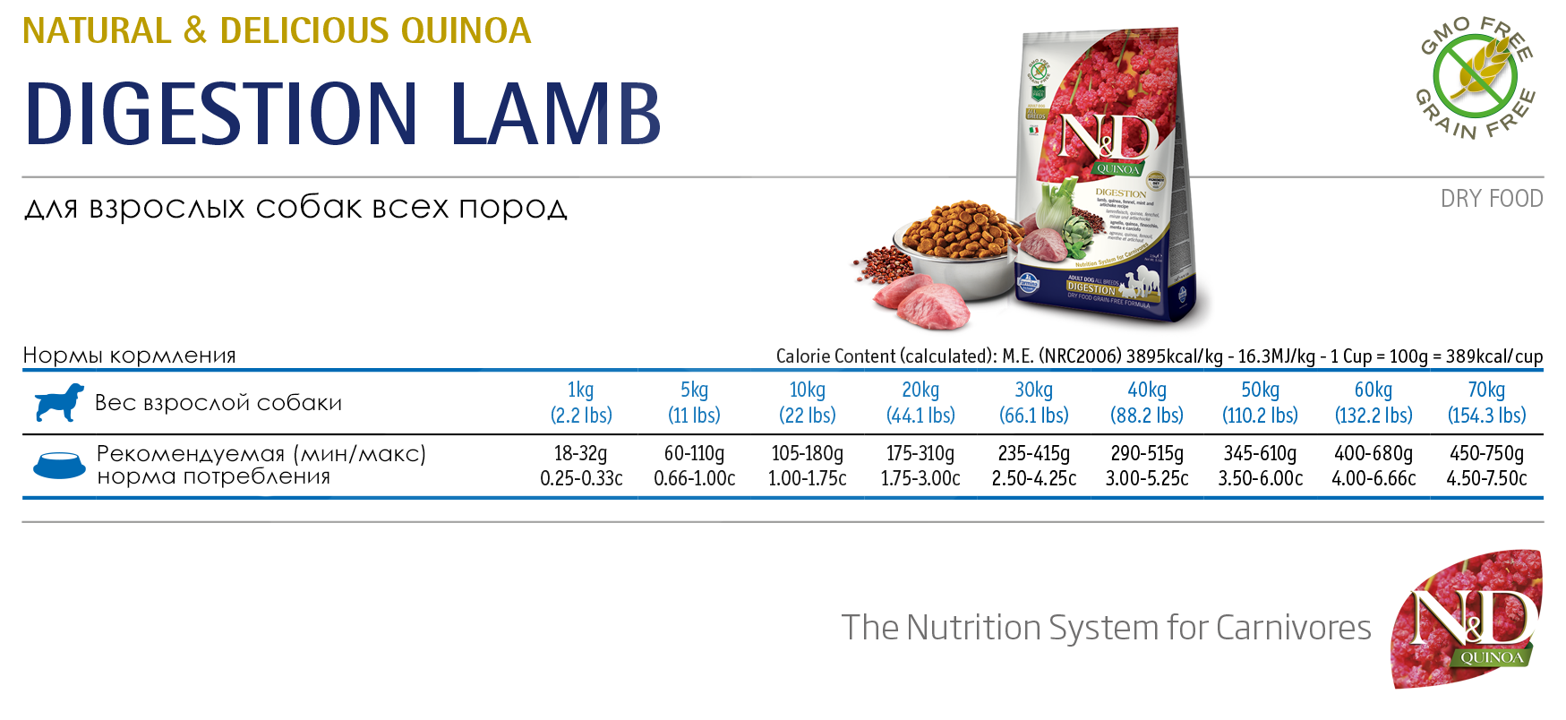 Farmina N&D Grain Free Quinoa Digestion Lamb Adult - норма кормления