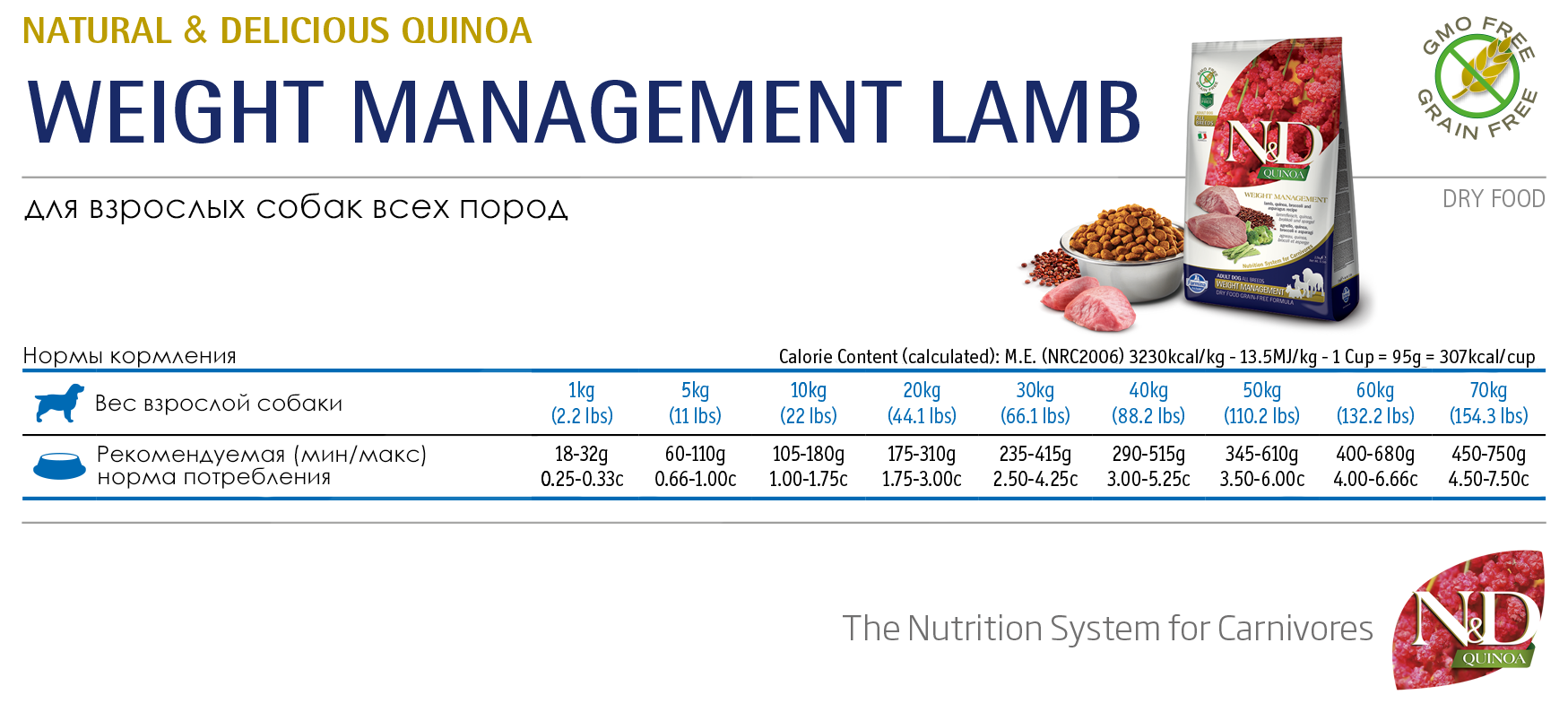 Farmina N&D Grain Free Quinoa Weight Management Lamb Adult - норма кормления