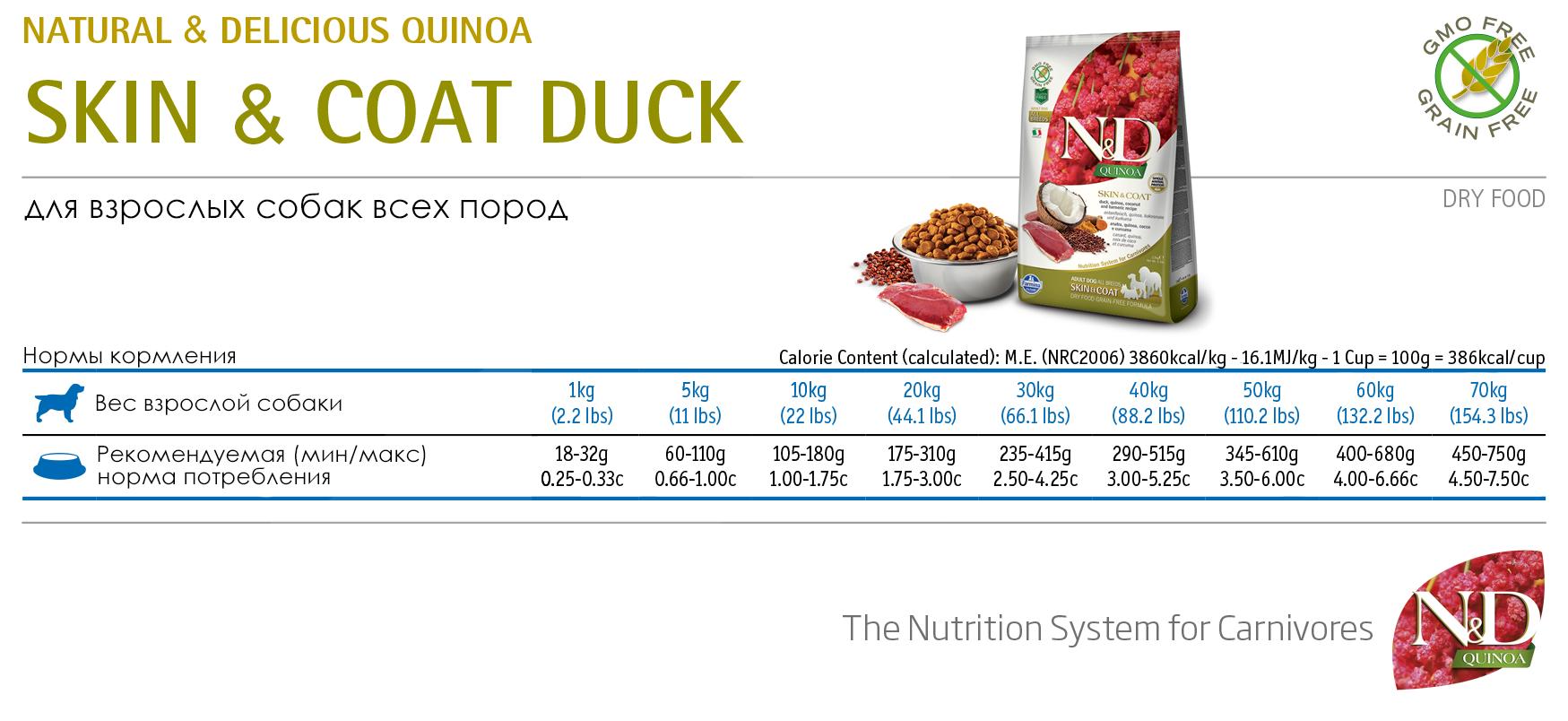 Farmina N&D Grain Free Skin&Coat Duck Adult - норма кормления